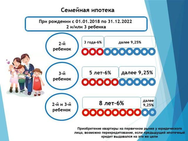 Снижение ставки по ипотеке до 6% при рождении ребенка