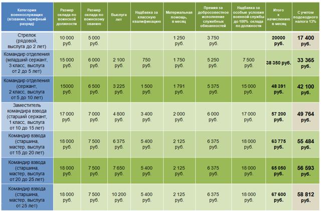 Какие бывают компенсации военнослужащих по контракту в 2020 году