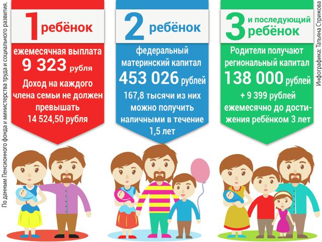 Пособия на ребенка в Омской области и Омске в 2020 году