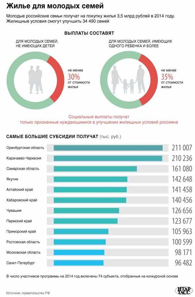 Программа Молодая семья в Рязани и Рязанской области в 2020 году (условия, документы, выплаты, куда обратиться)