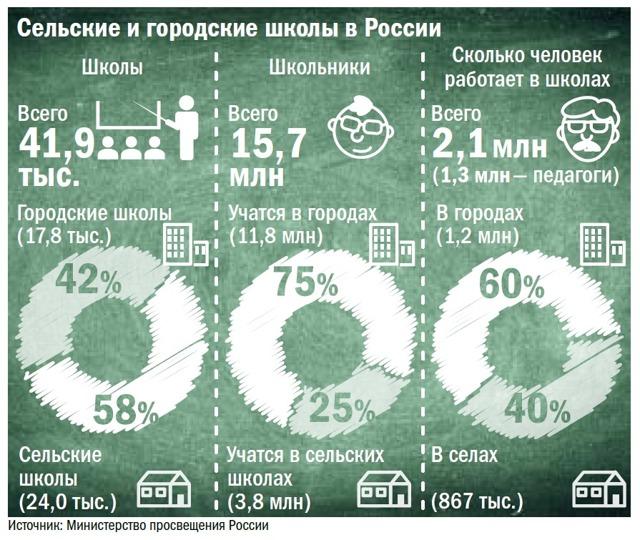 Льготы учителям в Санкт-Петербурге в 2020 году