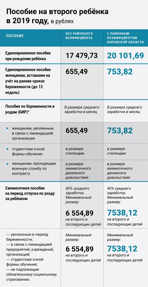 Пособия на ребенка в Кировской области в 2020 году