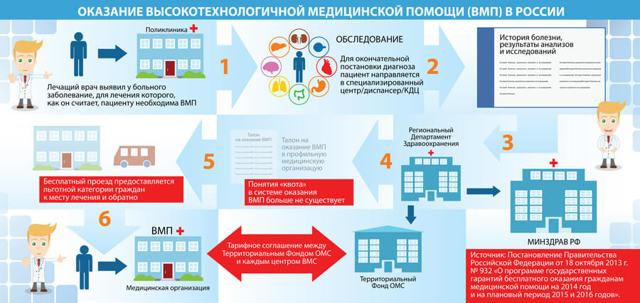 Как получить квоту на бесплатную операцию в рамках ВМП в 2020 году