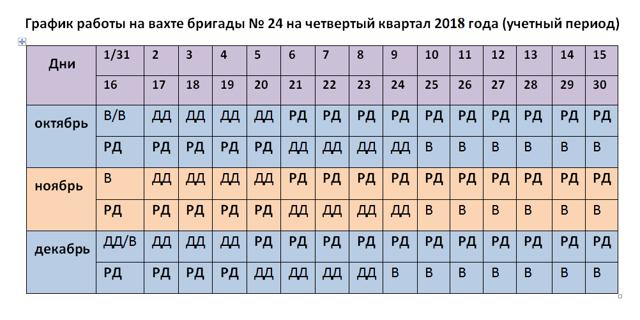 Компенсация проезда к месту работы вахтовым методом в 2020 году