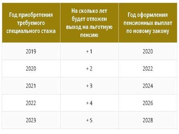 Кому полагается льготная пенсия медработникам в 2020 году
