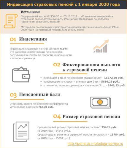 Индивидуальный пенсионный капитал в 2020 году