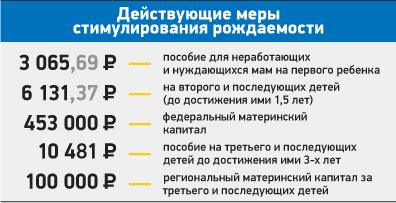 Какие выплачиваются пособия на ребенка в Пскове и Псковской области в 2020 году