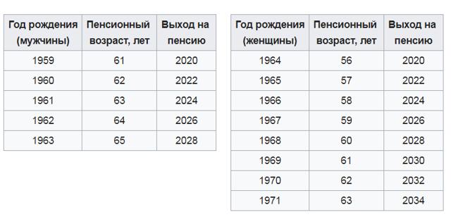 Пособия при рождении ребенка в Московской области: оформление, размеры