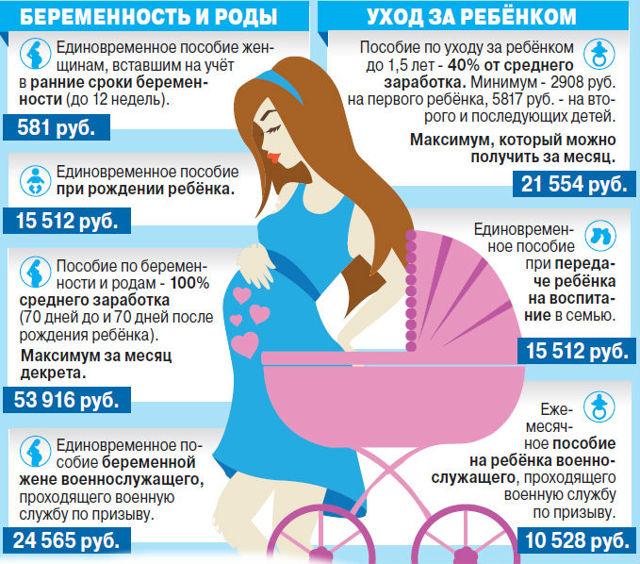 Пособия неработающим родителям в 2020 году: процедура выплаты (документы)