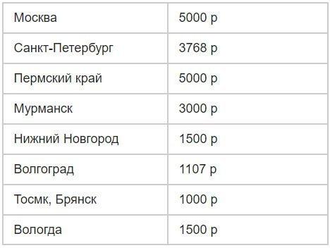 Выплаты многодетным семьям в Ростове-на-Дону и Ростовской области в 2020 (субсидии, сумма)