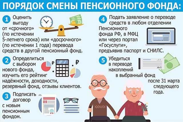 Социальная пенсия по инвалидности с 1 апреля в 2020 году