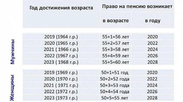 Льготы пенсионерам Севера в 2020 году