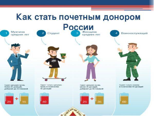 Выплаты донорам крови в Москве и Московской области в 2020 году