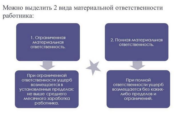 Компенсация материального ущерба: порядок возмещения ущерба