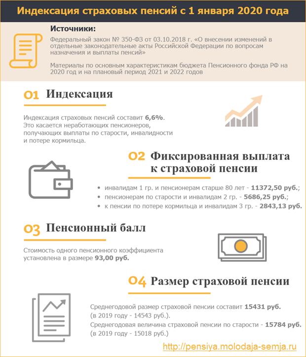 Индексация пенсий в 2019-2020 году в России неработающим пенсионерам