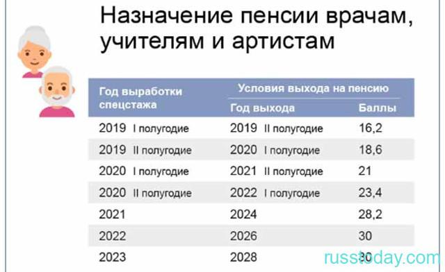 Средний заработок для расчета пенсии госслужащим в 2020 году