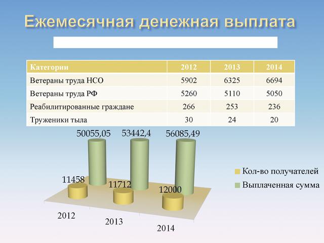 Льготы ветеранам труда в Башкортостане (как оформить) в 2020 году