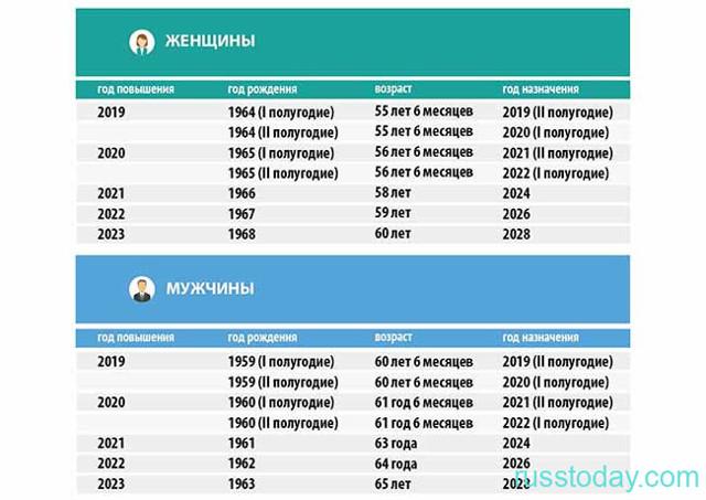 Компенсация пенсионерам при переезде в 2020 году