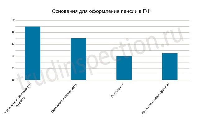 Индексация пенсий военным - Пенсионер