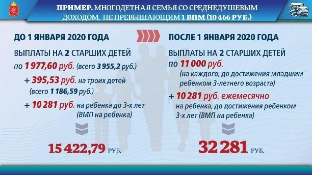 Льготы и компенсации многодетным семьям в Туле и Тульской области в 2020 году